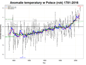 Annual temperature anomalies in Poland